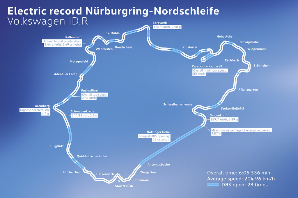 Electric record Nürburgring-Nordschleife.